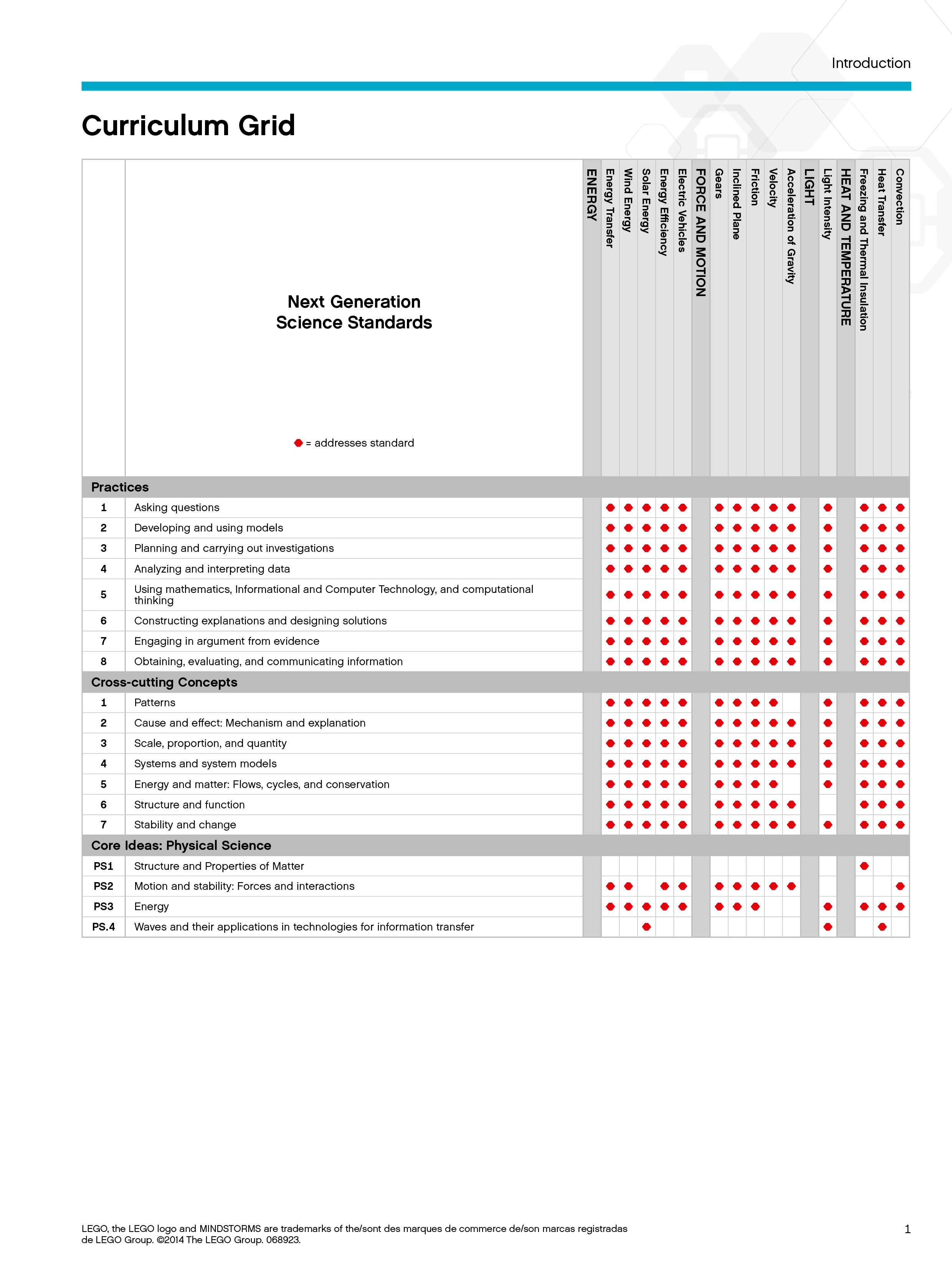 MINDSTORMS EV3 Science curriculum grid